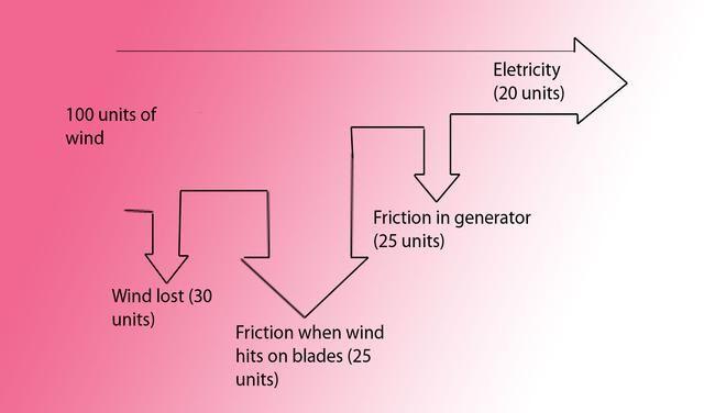 Sankey Diagram Energy Wind Wind Power Pinterest Sankey Diagram