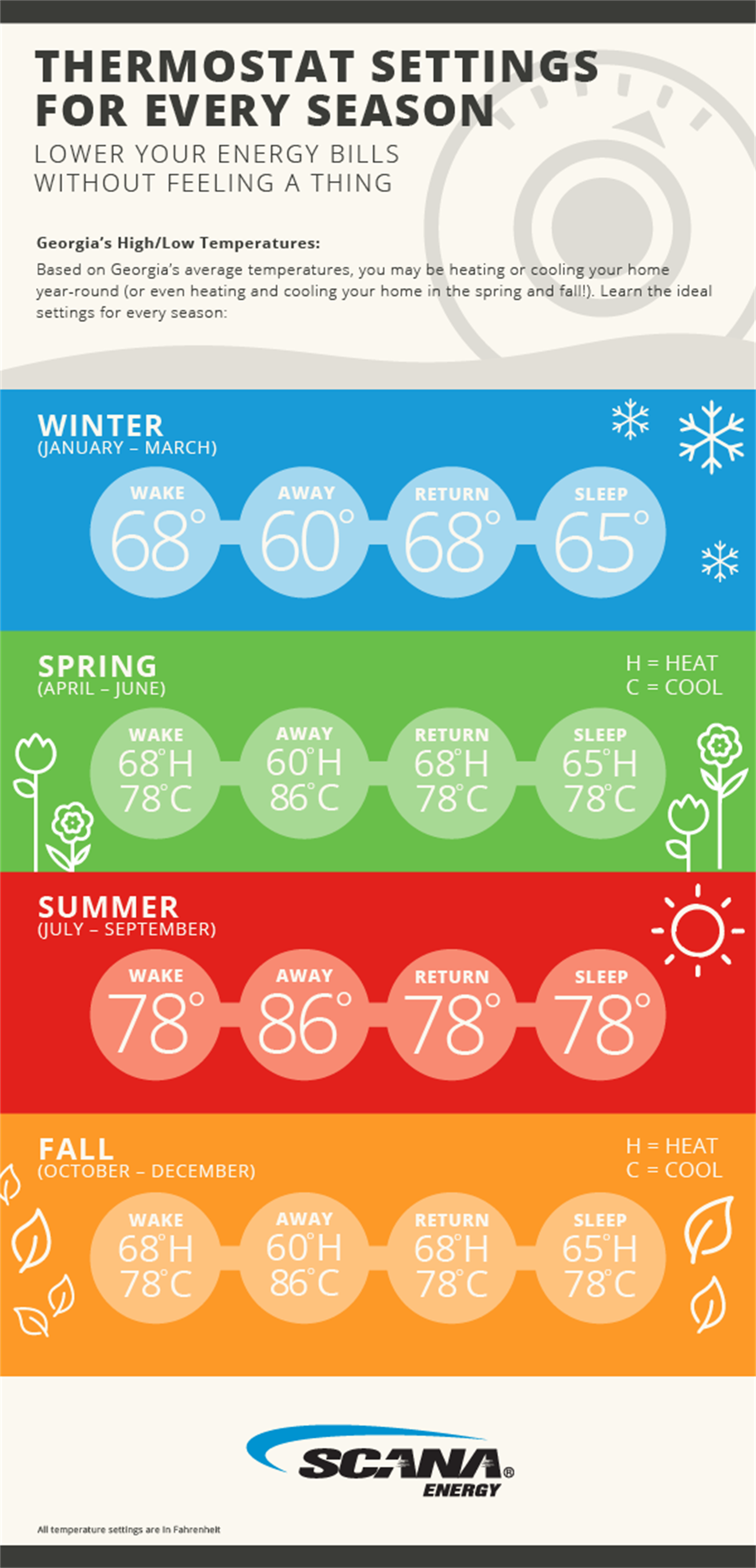 Scana Thermostat Settings Infographic