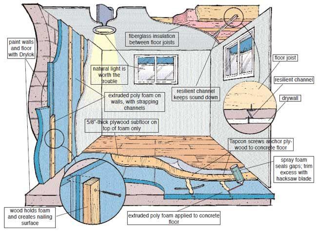 Basement Finishing Guide Basement Remodel Diy Basement Flooring