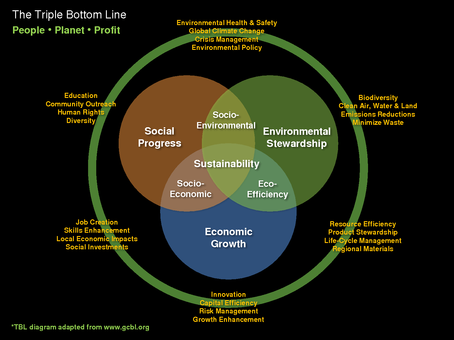 The Triple Bottom Line Model Putting People Back To Work
