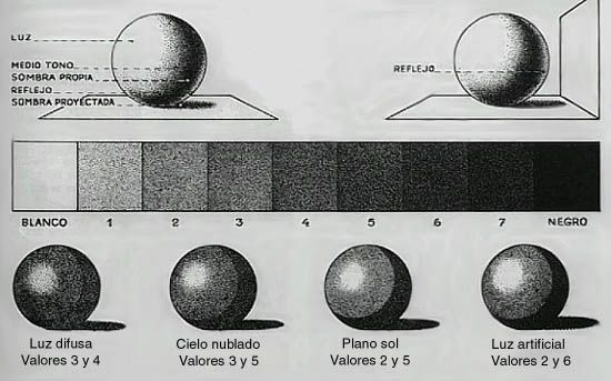Luz Y Sombra Dibujo Buscar Con Google Luz Y Sombra Dibujo Claroscuro Dibujos A Lapiz Faciles