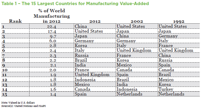 China Has A Dominant Share Of World Manufacturing Mapi With