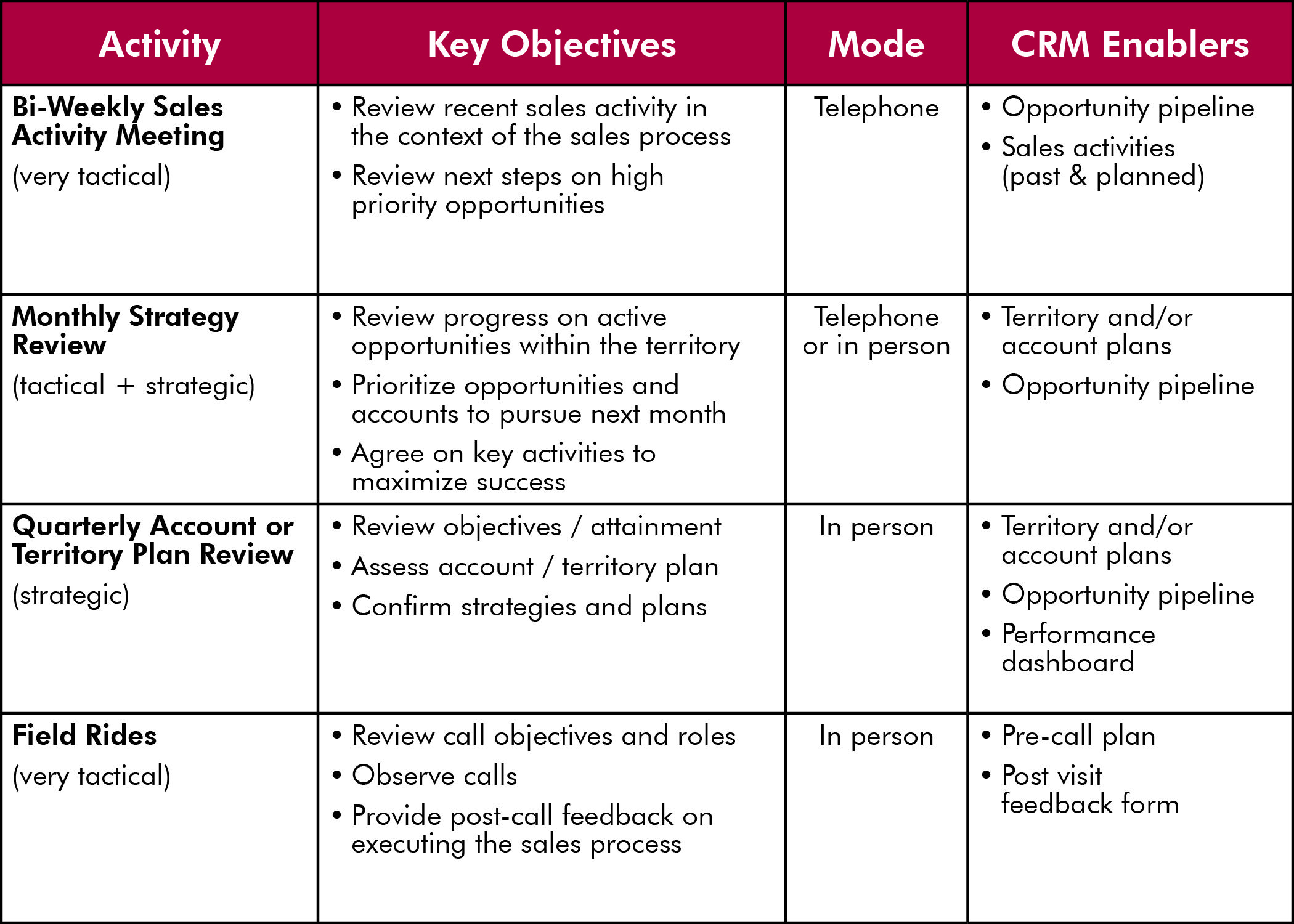 Crm Activities And Enablers Relationship Management Customer