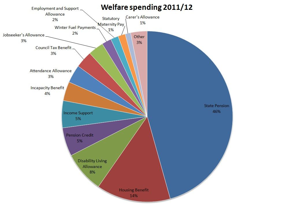Government Spending Chart
