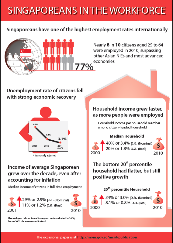 Infographic Singapore's employment rates among world's