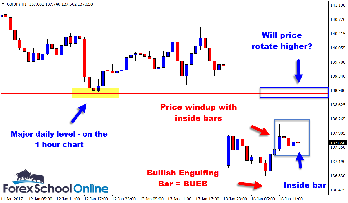 Chart In Focus Gbpjpy Daily Charts Forex Price Action Traders Breaks Lower After Inside Bar Trigger