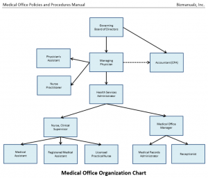 how to make a medical policy and procedure manual