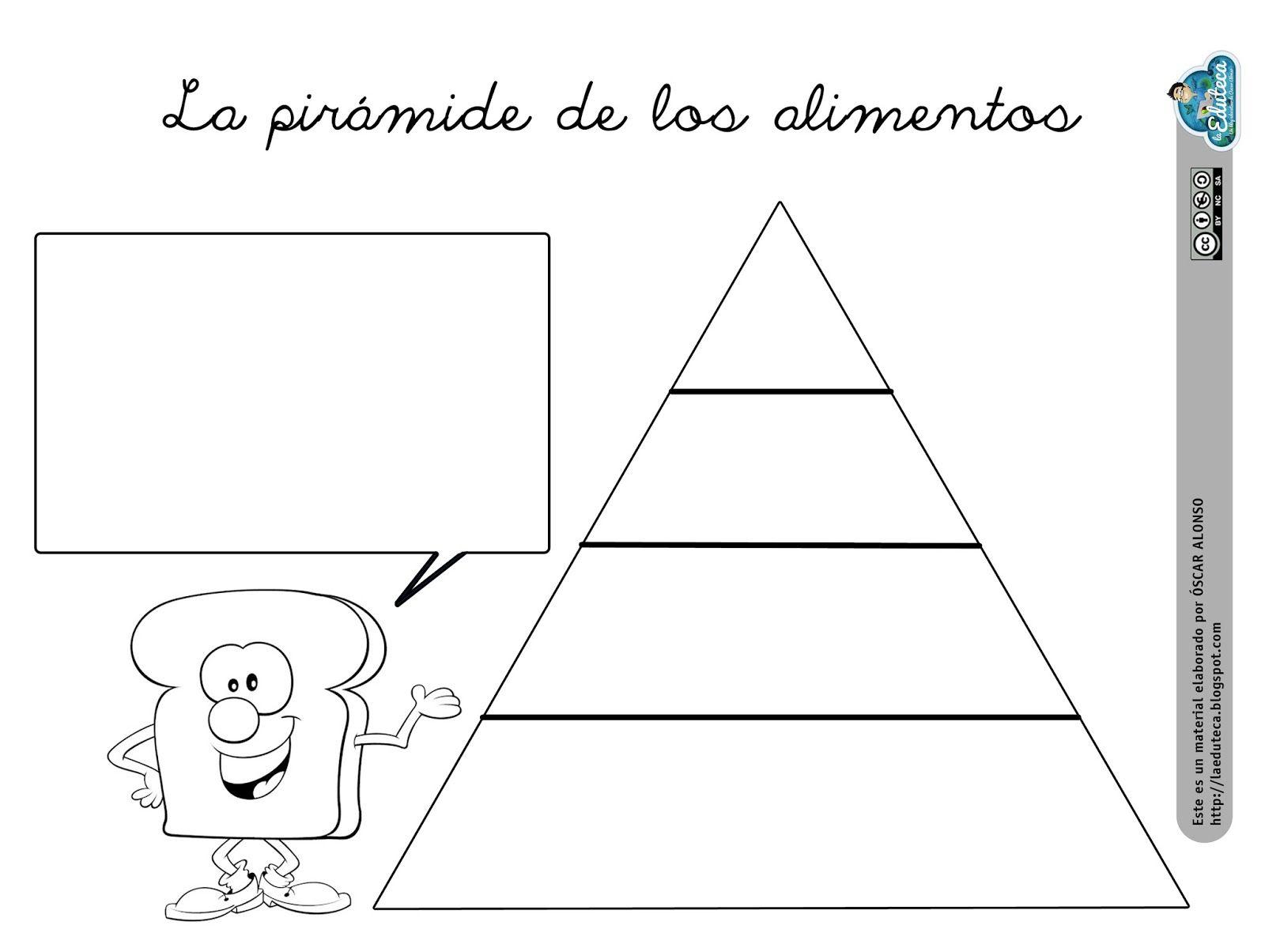 Aquí os dejo esta pirámide en blanco de elaboración propia para ...