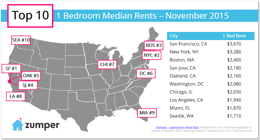 Seattle Median 1BR Rent Now Up to 1,710/Month Seattle