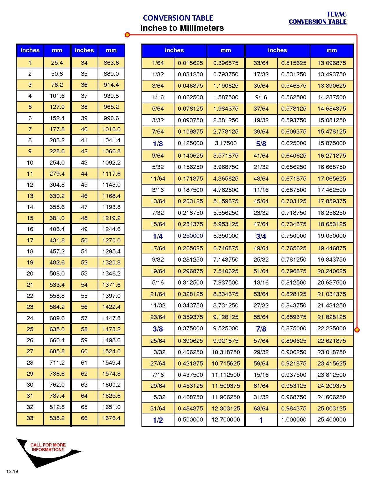 Perfect Garage Door Torsion Spring Conversion Chart