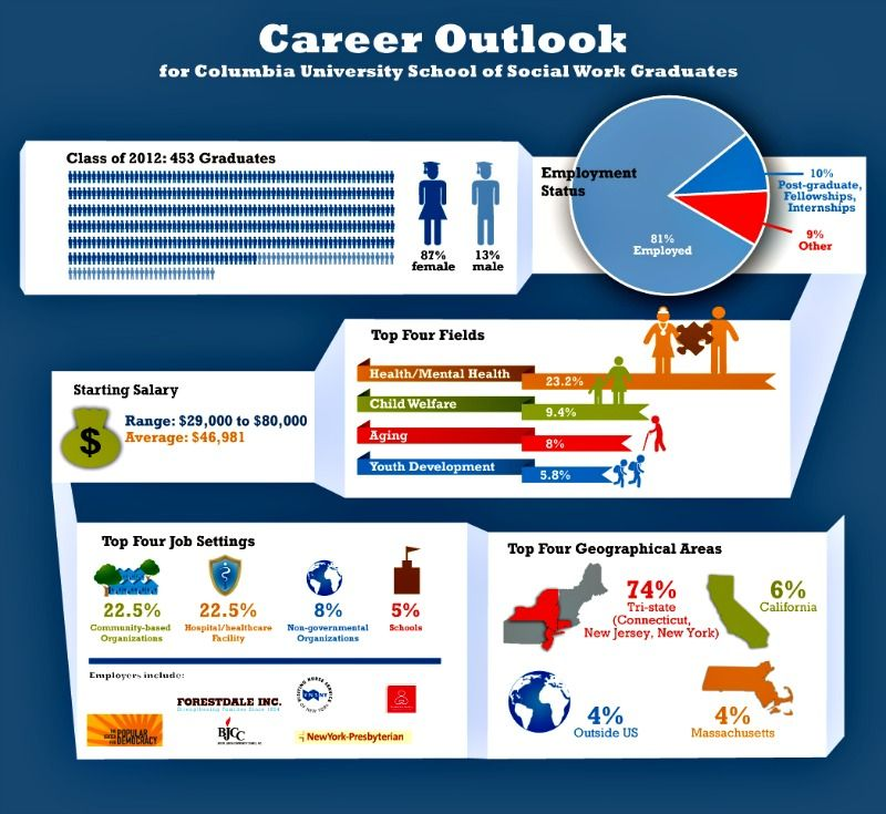 career outlook for social work graduates based on data collected from columbias class of 2012