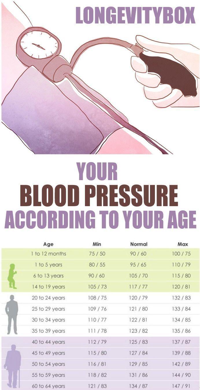 Pin on Blood Pressure Remedies