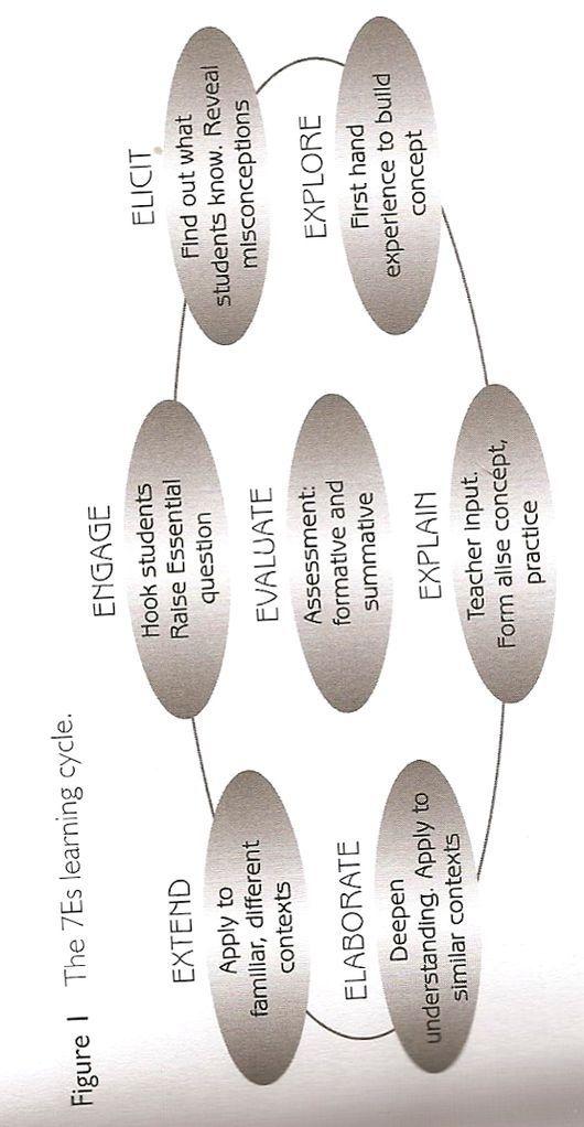 The 7es Of Lesson Planning Lesson Plan Format Lesson Plans