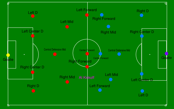 Soccer field positions diagram goooaalllll pinterest for Soccer team positions template
