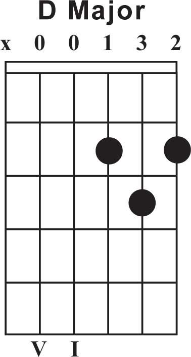 free d major guitar chord chart | Guitar | Pinterest | Guitars ...