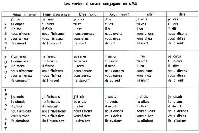 essayer conjugations french Essayer conjugation chart - learn french online in the infinitive or mother form the verb is essayer however, when we conjugate french subjunctive - subjonctif.