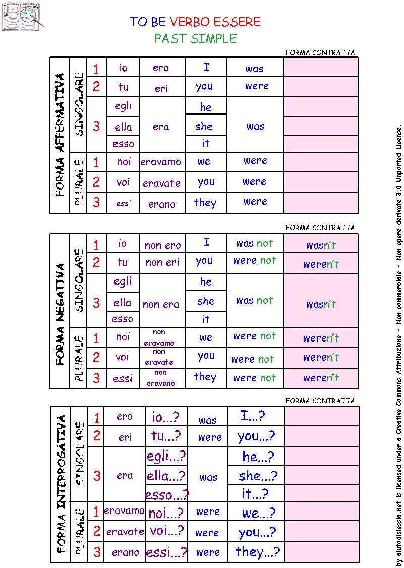 Paradigma verbi irregolari - tutto inglese - Imparare l ...