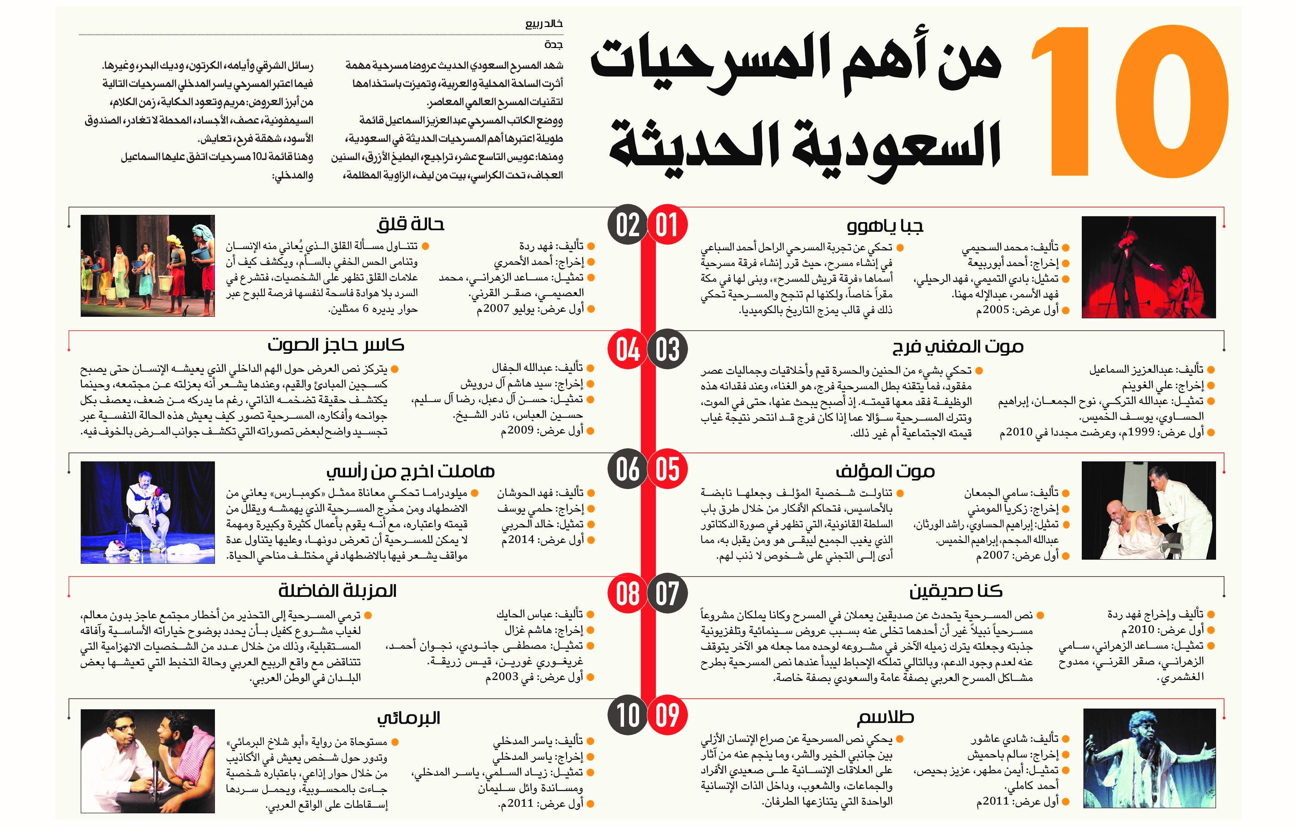 10 من أهم المسرحيات السعودية الحديثة صحيفة مكة انفوجرافيك تقنية Infographic Lole Makkah