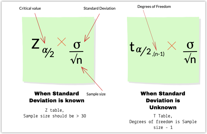 Confidence Interval For Population Mean Confidence Interval Standard Deviation Intervals