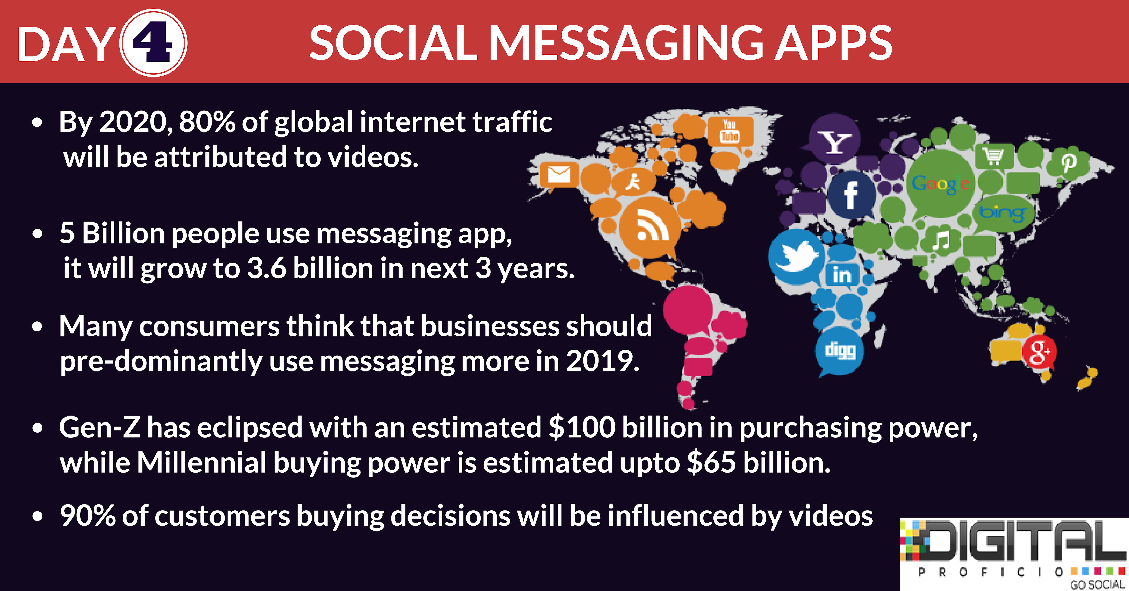 Day 4 Social Messaging Apps As We Enter 2019 We Feel Your New Year Resolution Should Be Focused On Online Digital Marketing Messaging App Digital Marketing
