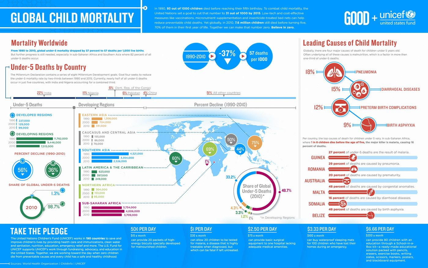 Infographic Let S Stop Global Child Mortality Infographic