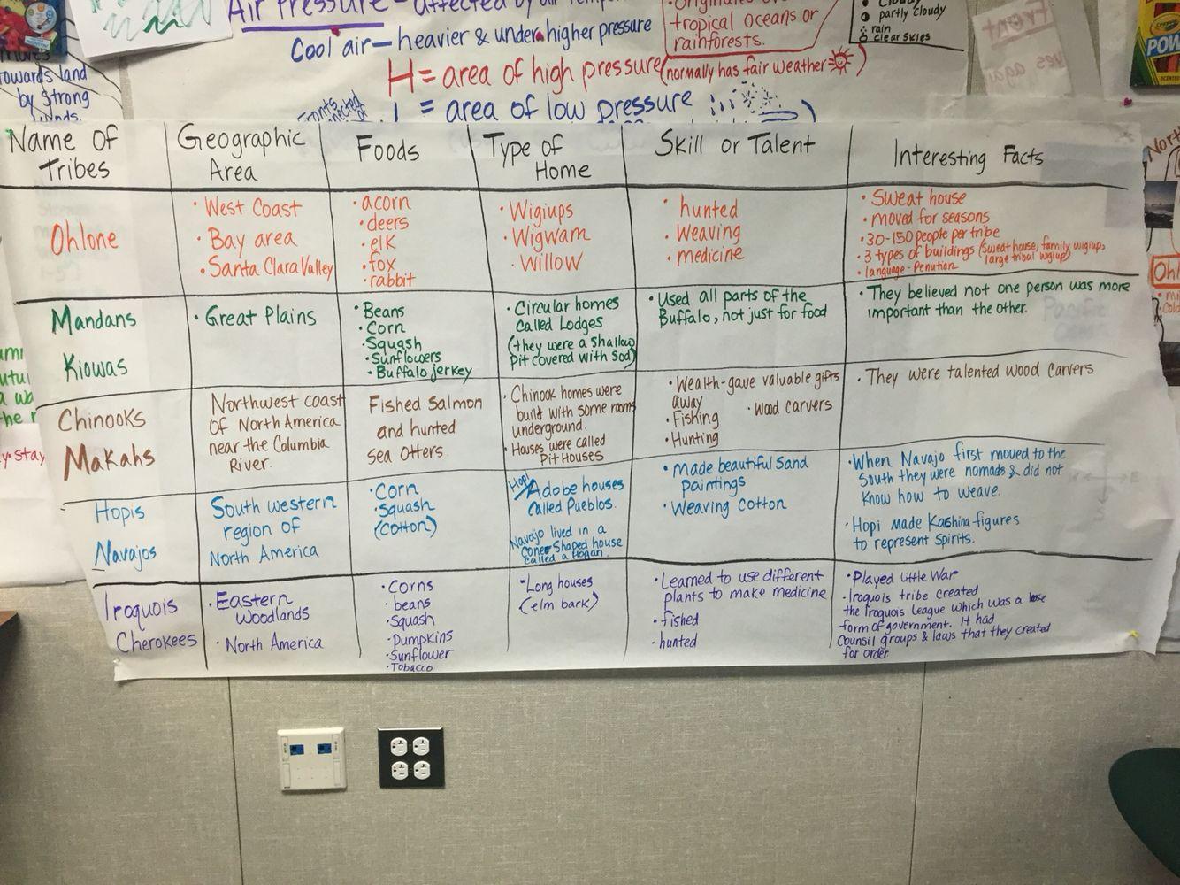 Kwl Chart For Native American Unit Social Stu S