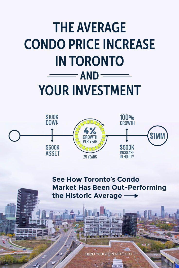 The Average Condo Price Increase Toronto Price increase