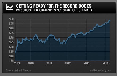 During A Market Selloff Investors Should Take A Serious Look At