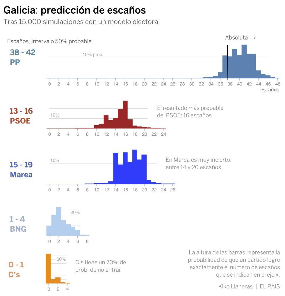 Quién gobernará en Galicia? Una predicción electoral