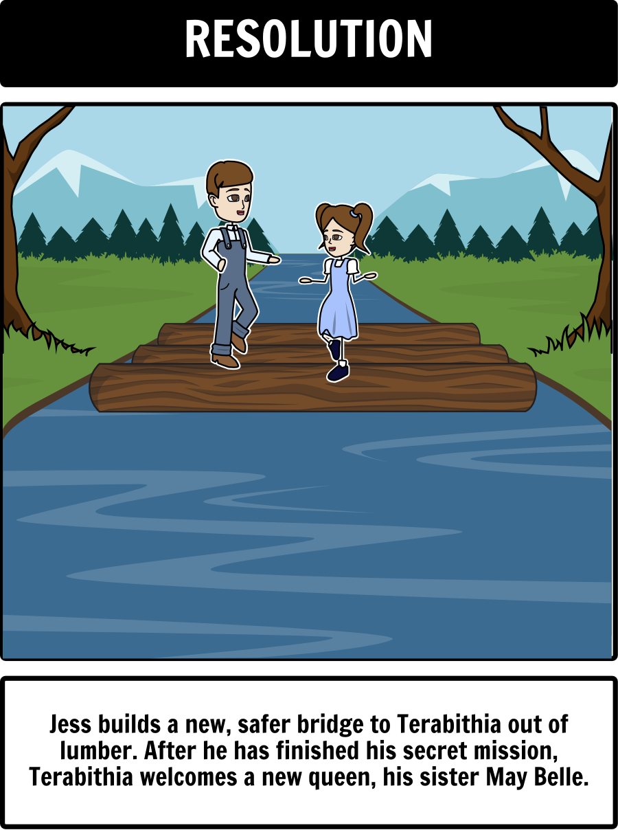 Bridge to terabithia plot diagram in this activity students can bridge to terabithia plot diagram in this activity students can create a storyboard capturing the narrative arc in a work with a six cell storyboard ccuart Images