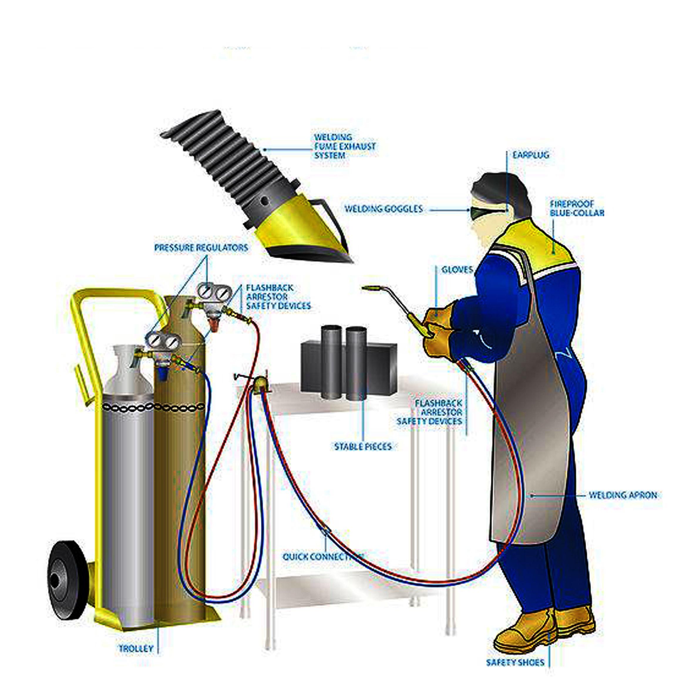 4 Popular Types of Welding Procedures welding processes and equipment