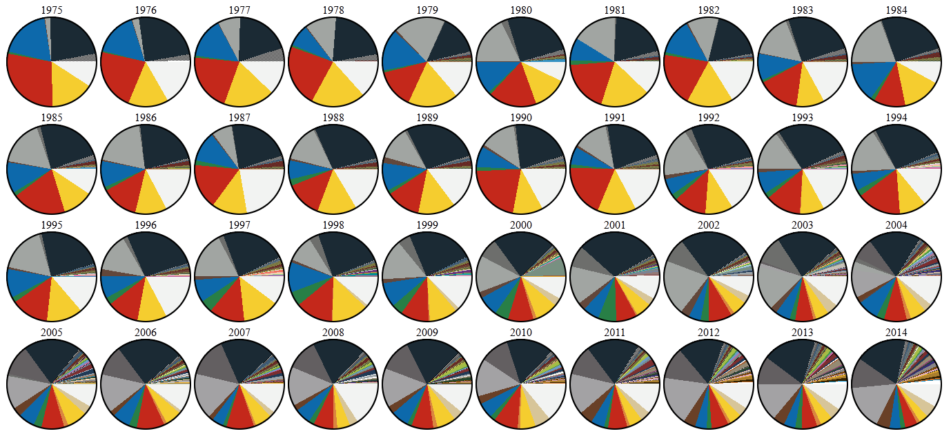How the Lego Color Palette Has Changed Over the Last 40 Years
