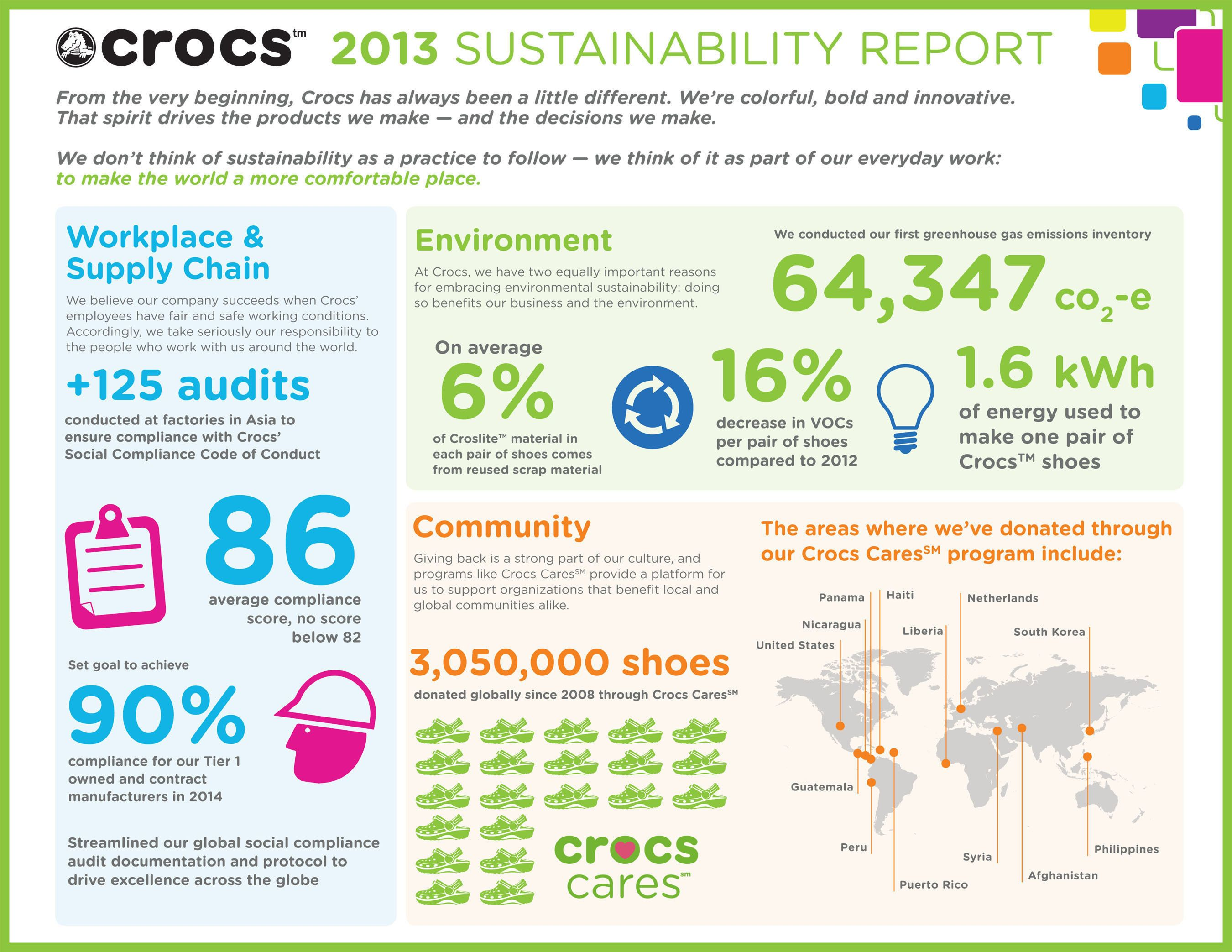 Crocs  Sustainability Report Infographic PrnewsfotoCrocs