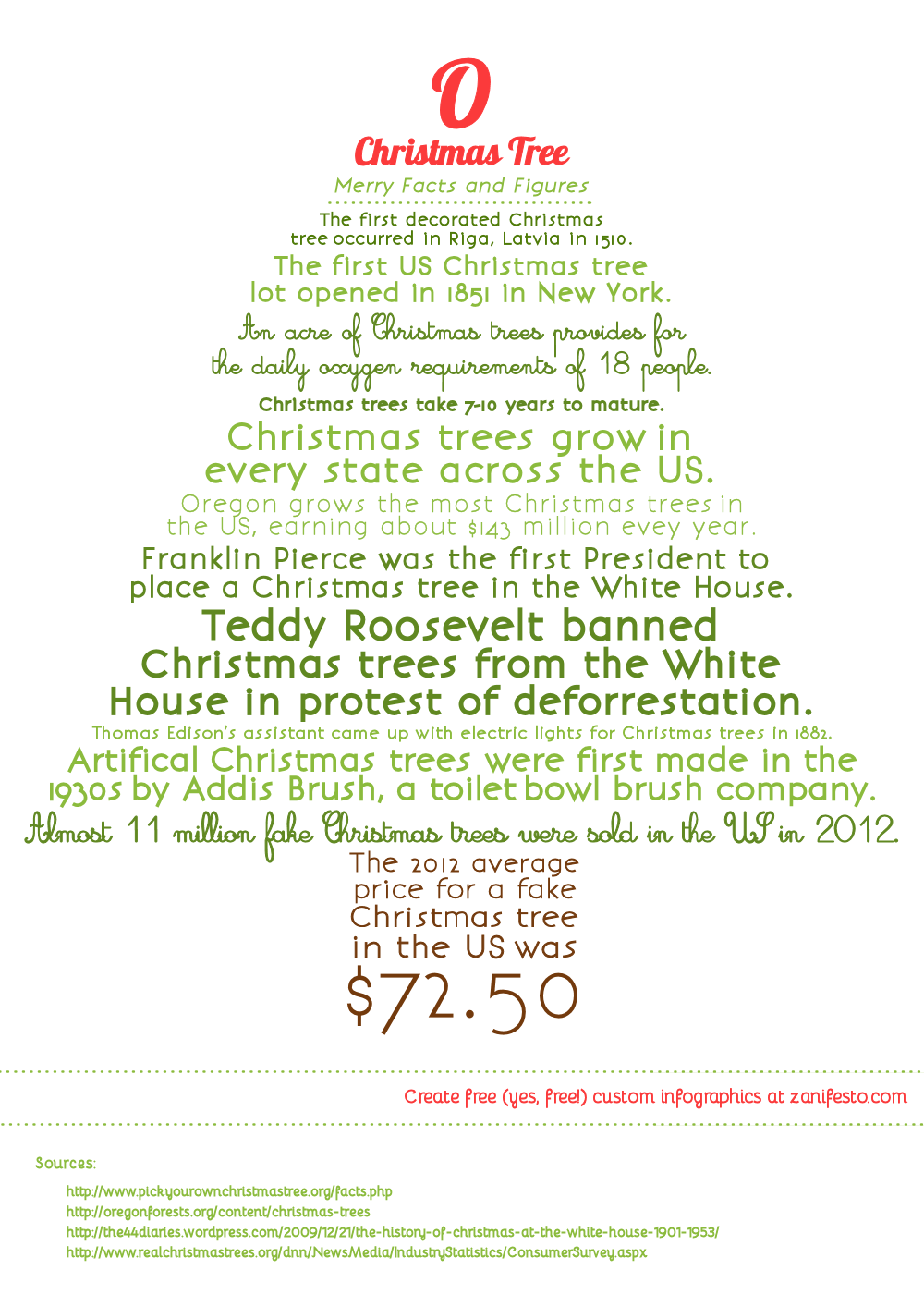 Christmas infographic - interesting facts on Christmas trees ...