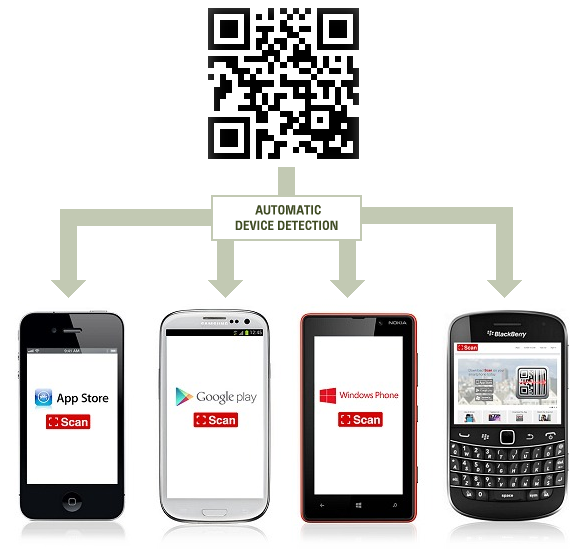 Qr Codes For App Store Downloads Qrstuff Com Coding App Store Qr Code Scanner