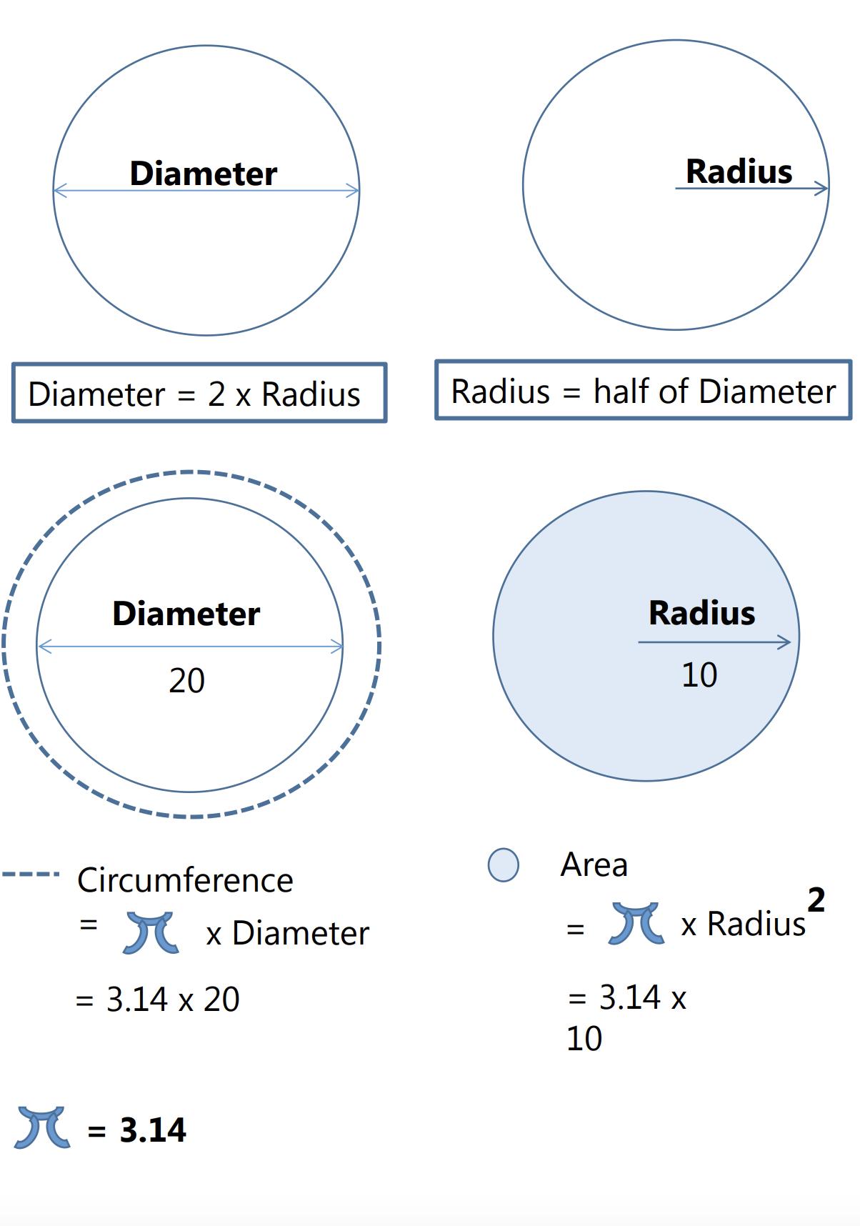 Diameter Radius Circumference Math Tricks Crochet Hat Sizing Radii