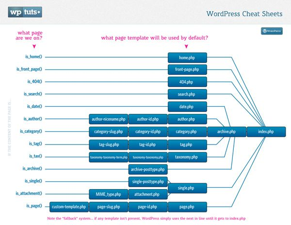 Wordpress template hierarchy map Infographics  Instructographics