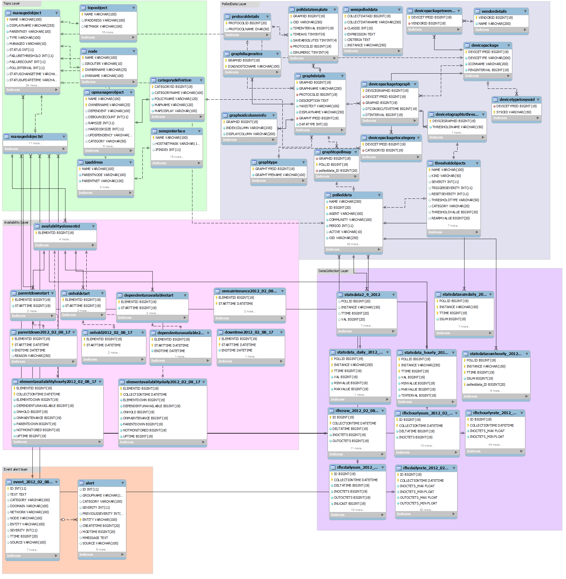 Opmanager db er diagramg 18681911 studyme pinterest opmanager db er diagramg 18681911 ccuart Gallery