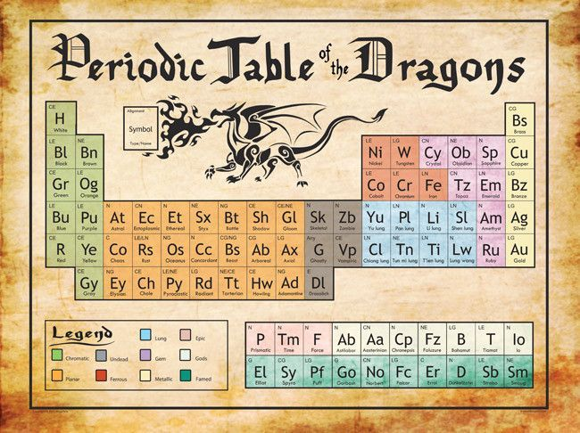 Periodic Table Of The Dragons Print Alchemy Symbols Dragon Print Periodic Table