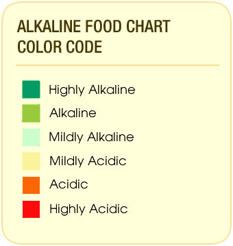 studies regarding cancer show that people with a high alkaline diets tend to have a lower occurance of cancer than those who eat the more acidic foods