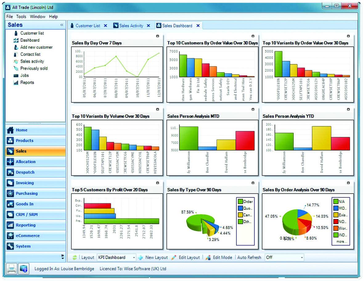 supplier performance dashboard - Google Search | Dashboards ...