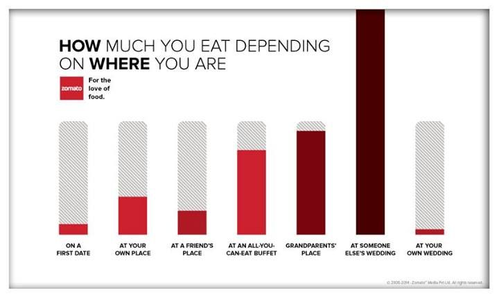 Zomato | Infographic, Did you eat, Data visualization