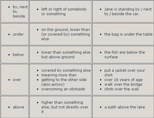 BY, NEXT TO, BESIDE, UNDER, BELOW, OVER, ABOVE #prepositions #grammar #ELT