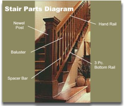 Wooden Stairways | Stairparts - Newels, balusters, cherry, cedar staircases. Quality millwork.