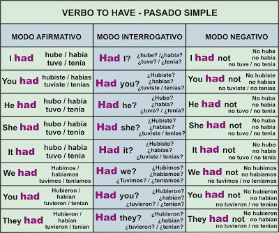 Verbo learn past simple tense