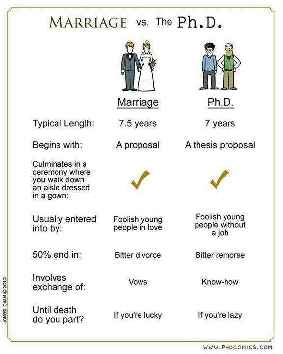 PHD vs marriage