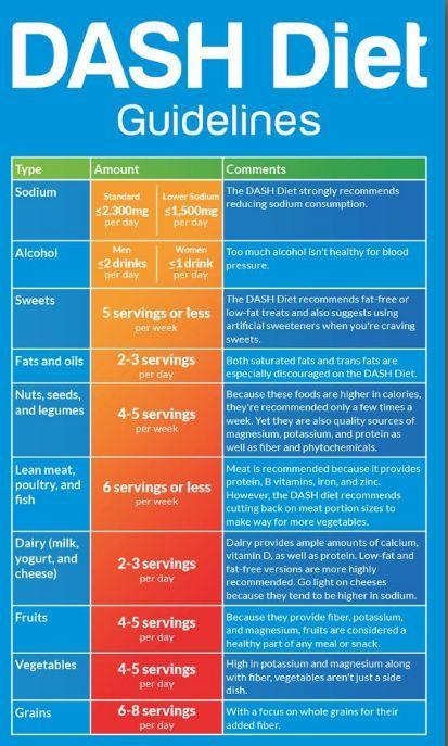 dash diet per day vs per week