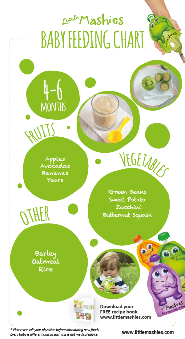 baby food recipes and feeding chart for 4 6 months introducing solids from http www littlemashies com