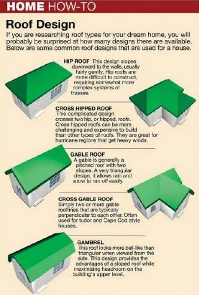 Top View Roofing Is A Family Owned Business With Over 30 Years Experience Repairing Roof Restoration Roof Design Roof
