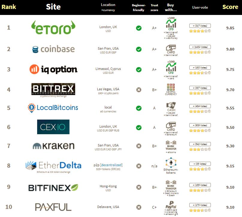The Best Bitcoin Exchanges When It